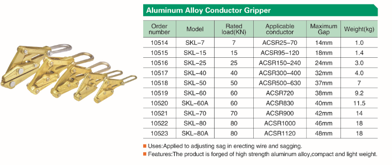 Technical details of  Conductor stringing come along clamps.png
